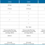 Dolphin DX Comparison Chart